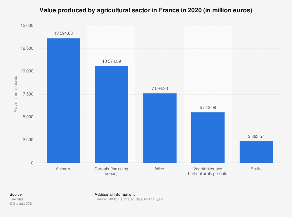 Statistic: Value produced by agricultural sector in France in 2018 (in million euros) | Statista