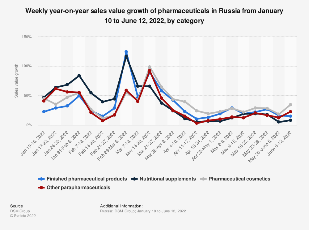 Statistic: Weekly year-on-year sales value growth of pharmaceuticals in Russia from December 30, 2019 to September 13, 2020, by category* | Statista