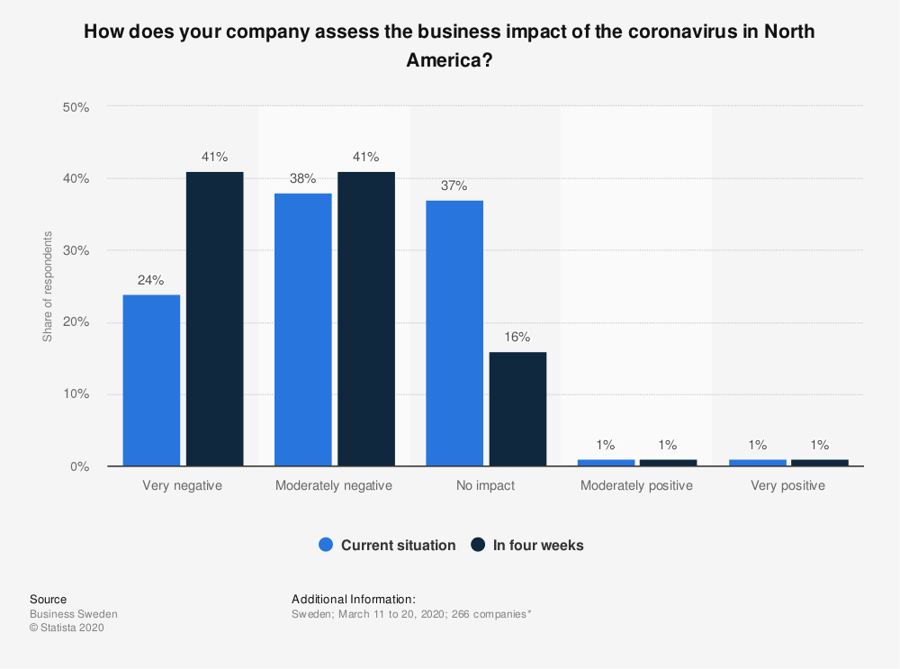 Statistic: How does your company assess the business impact of the coronavirus in North America?    Statista