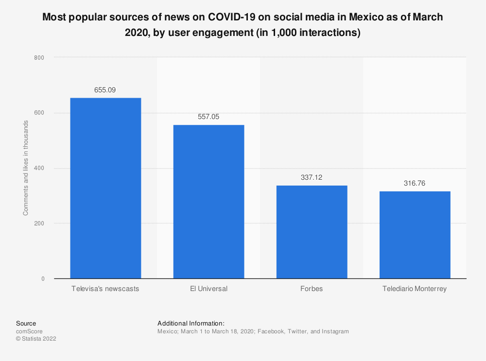 Statistic: Most popular sources of news on COVID-19 on social media in Mexico as of March 2020, by user engagement (in 1,000 interactions) | Statista