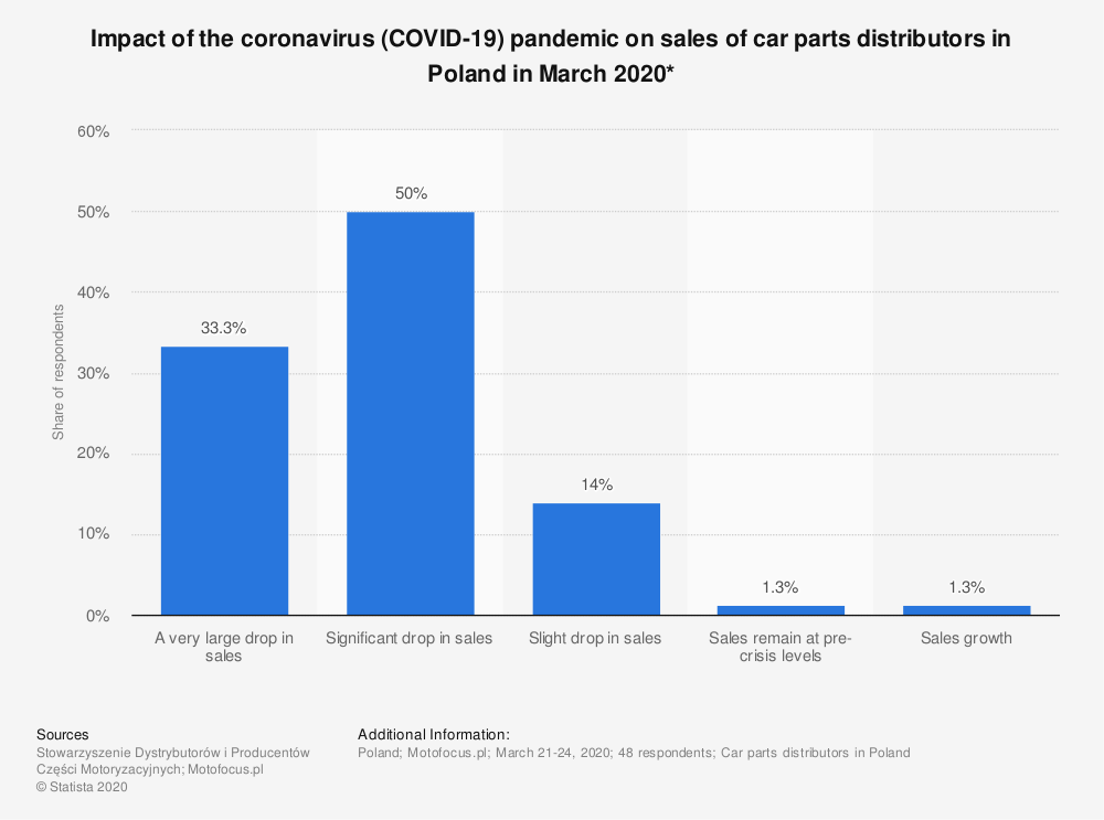 Statistic: Impact of the coronavirus (COVID-19)  pandemic on sales of car parts distributors in Poland in March 2020*   Statista