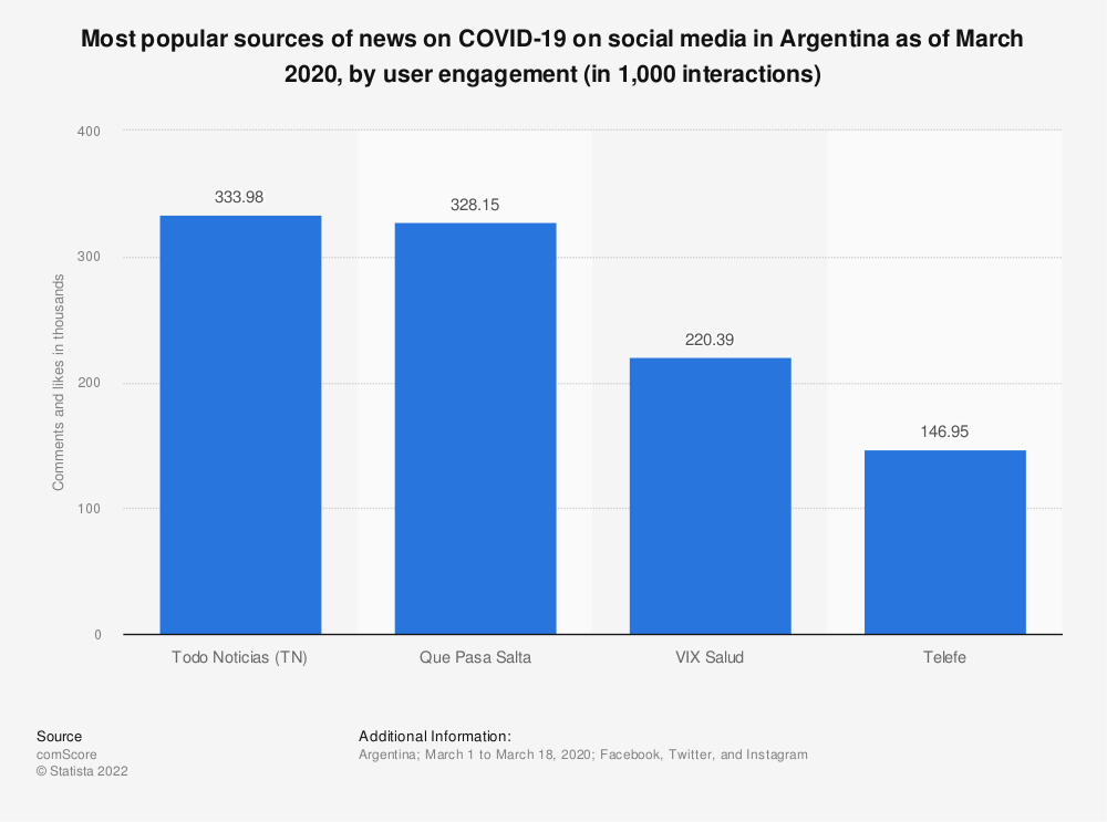 Statistic: Most popular sources of news on COVID-19 on social media in Argentina as of March 2020, by user engagement (in 1,000 interactions) | Statista