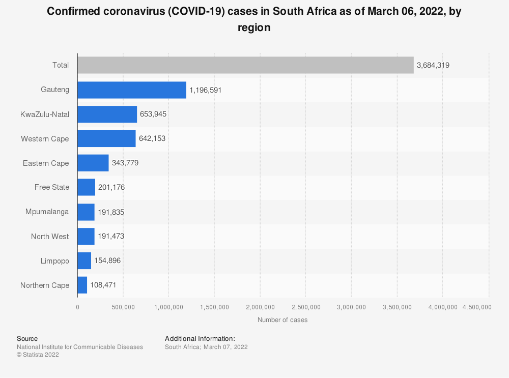 Statistic: Confirmed coronavirus (COVID-19) cases in South Africa as of October 18, 2020, by region | Statista