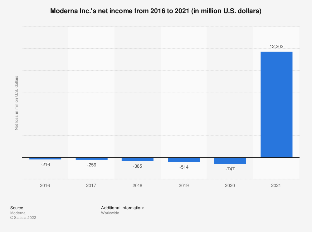 Statistic: Moderna Inc.'s net loss from 2016 to 2020 (in million U.S. dollars) | Statista