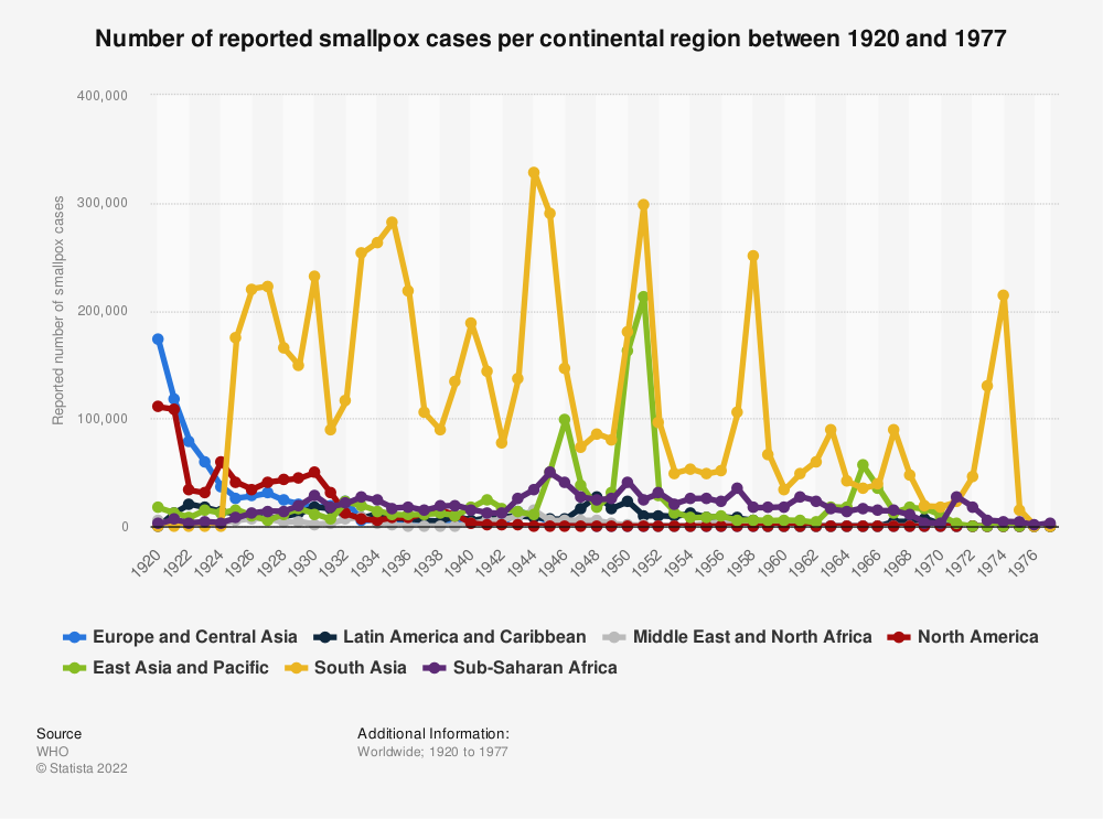 Statistic: Number of reported smallpox cases per continental region between 1920 and 1977 | Statista