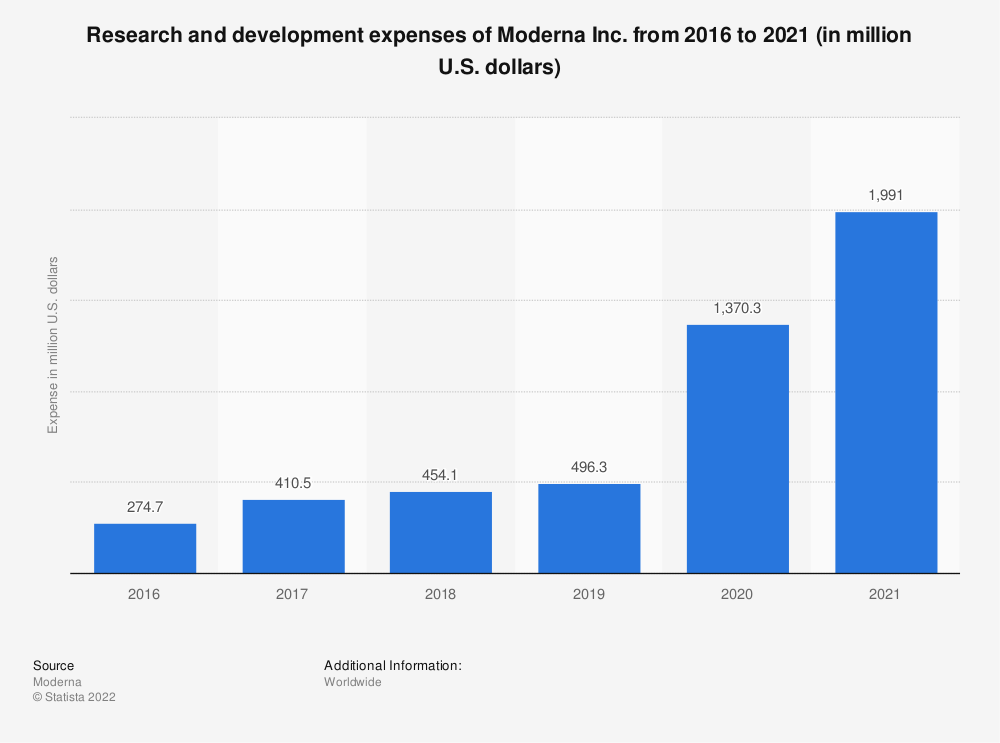 Statistic: Research and development costs of Moderna Inc. from 2016 to 2019 (in million U.S. dollars) | Statista