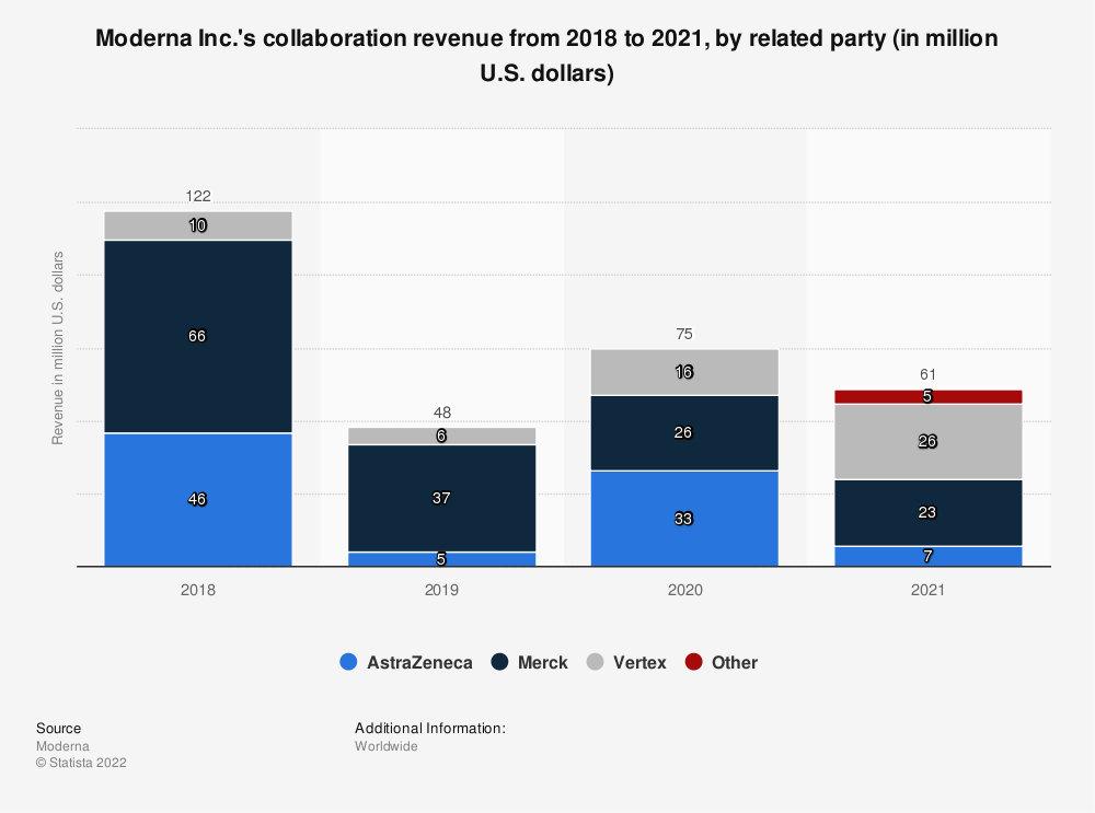 Statistic: Moderna Inc.'s collaboration revenue from 2017 to 2020, by related party (in million U.S. dollars) | Statista