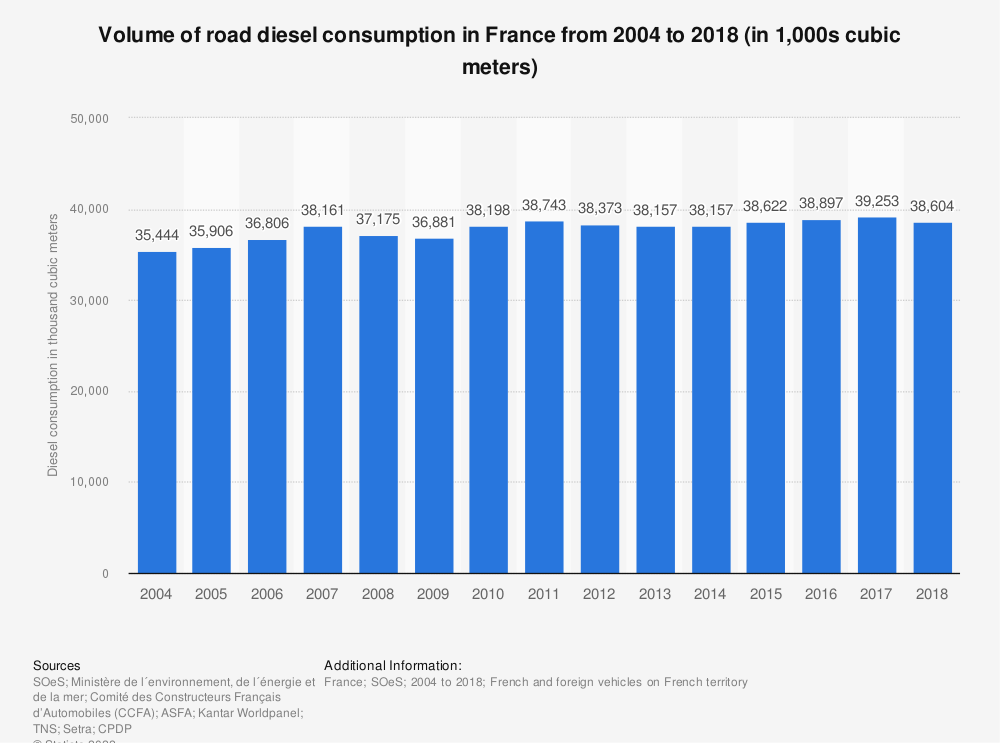 Statistic: Volume of road diesel consumption in France from 2004 to 2018 (in 1,000s cubic meters) | Statista