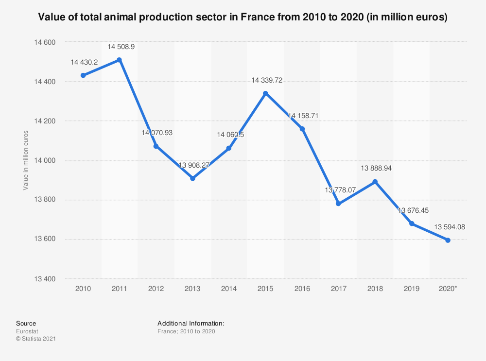 Statistic: Value of total animal production sector in France from 2010 to 2020 (in million euros) | Statista