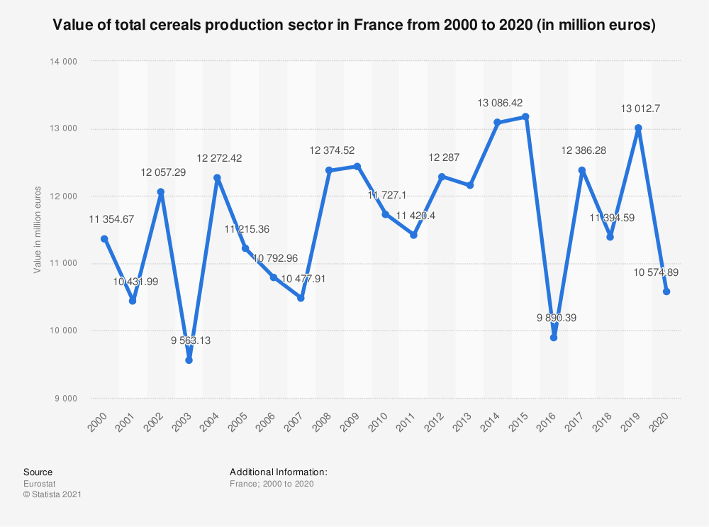 Statistic: Value of total cereals production sector in France from 2010 to 2019 (in million euros) | Statista