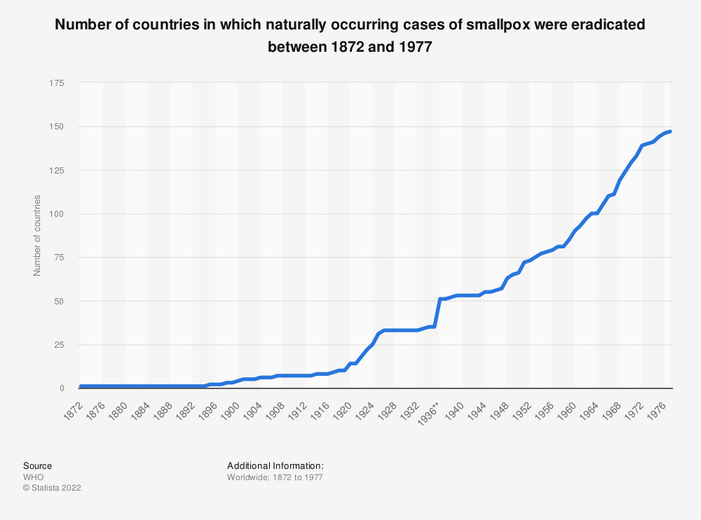 Statistic: Number of countries in which naturally occurring cases of smallpox were eradicated between 1872 and 1977 | Statista