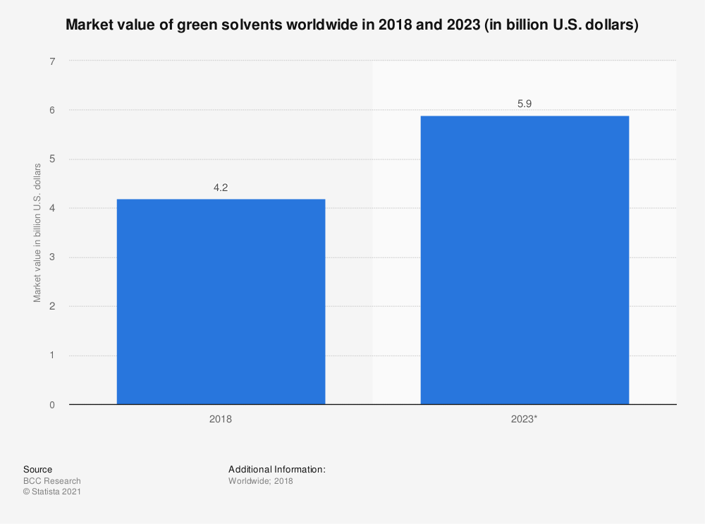Statistic: Market value of green solvents worldwide in 2018 and 2023 (in billion U.S. dollars) | Statista