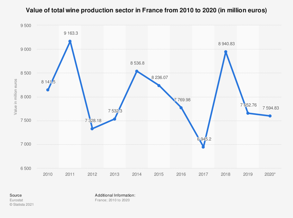 Statistic: Value of total wine production sector in France from 2010 to 2019 (in million euros) | Statista