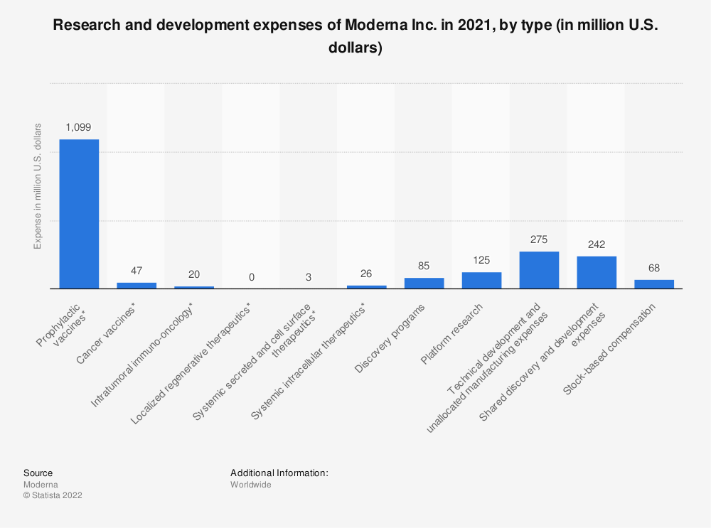 Statistic: Research and development expenses of Moderna Inc. in 2019, by type (in million U.S. dollars) | Statista