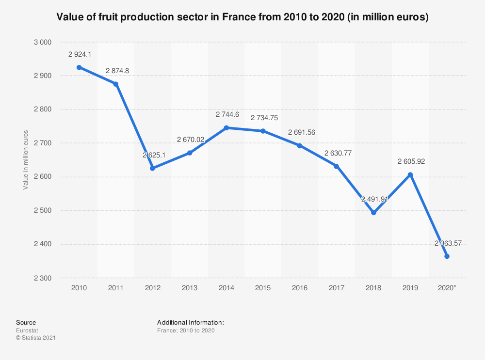 Statistic: Value of fruit production sector in France from 2010 to 2019 (in million euros) | Statista
