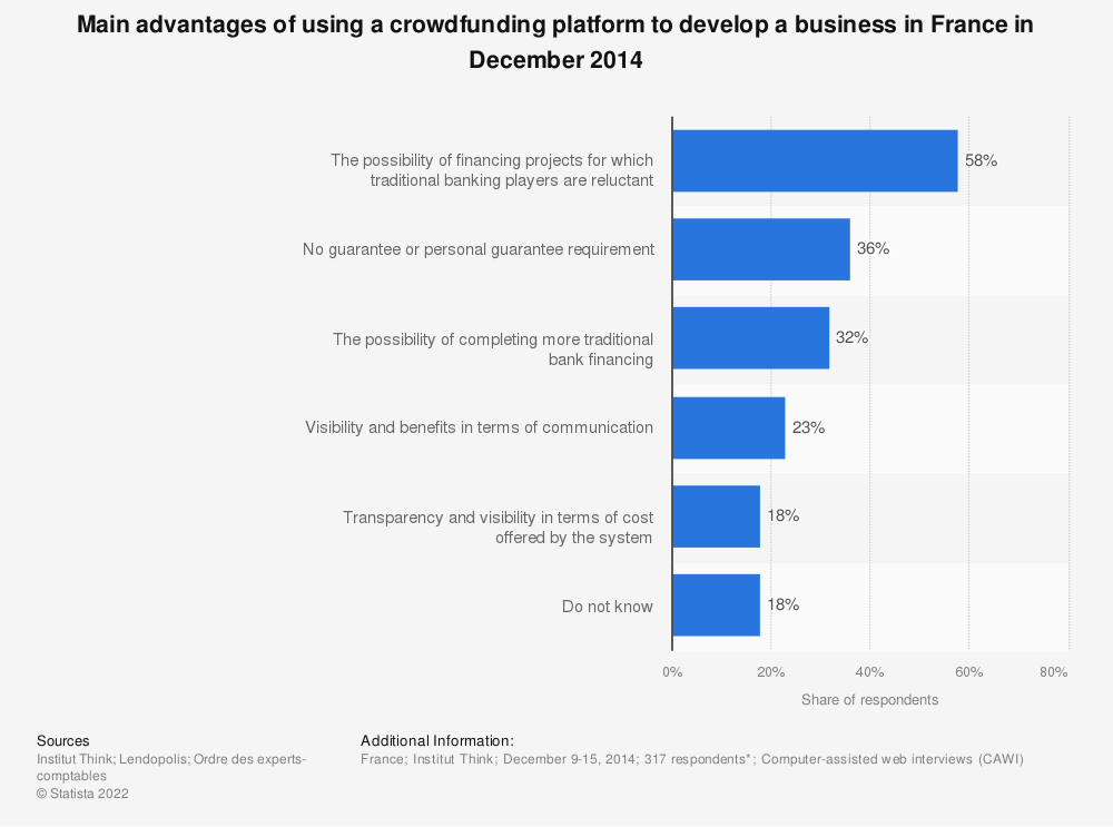 Statistic: Main advantages of using a crowdfunding platform to develop a business in France in December 2014 | Statista