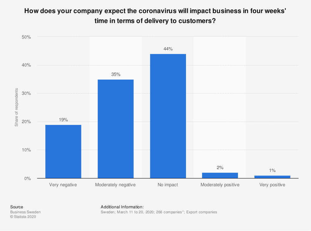 Statistic: How does your company expect the coronavirus will impact business in four weeks' time in terms of delivery to customers? | Statista