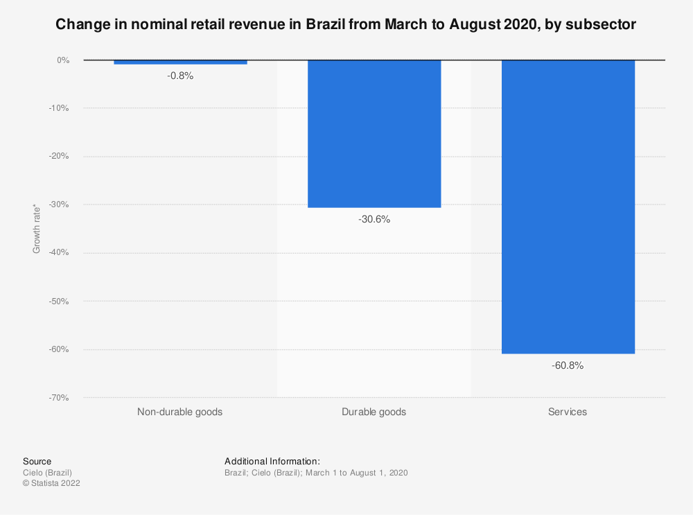 Statistic: Change in nominal retail revenue in Brazil from March to August 2020, by subsector | Statista