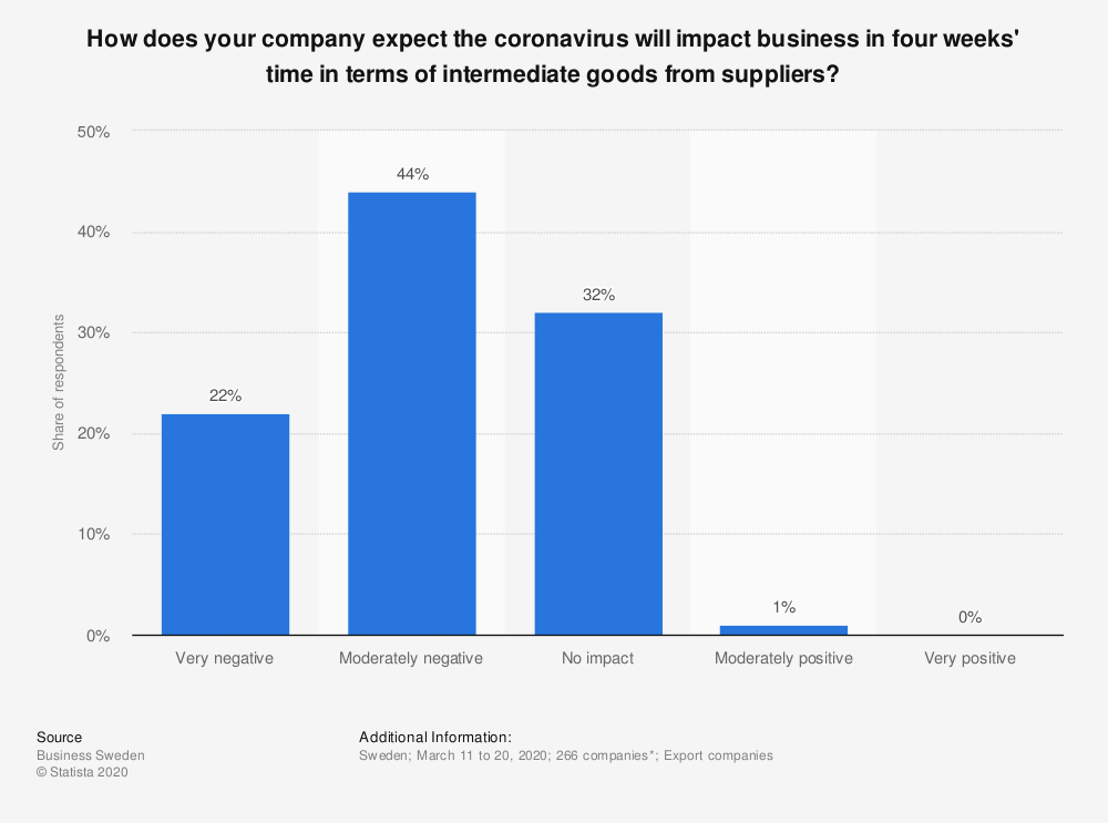 Statistic: How does your company expect the coronavirus will impact business in four weeks' time in terms of intermediate goods from suppliers? | Statista