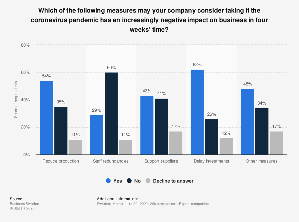 Statistic: Which of the following measures may your company consider taking if the coronavirus pandemic has an increasingly negative impact on business in four weeks' time? | Statista