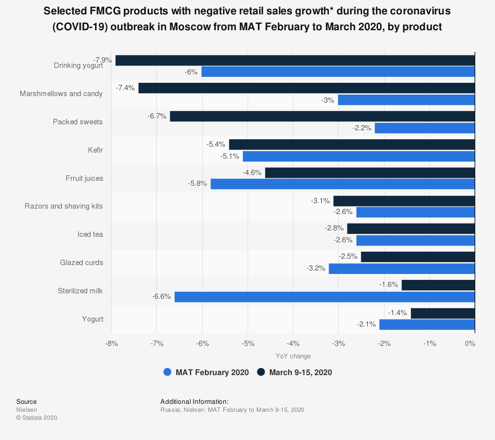 Statistic: Selected FMCG products with negative retail sales growth* during the coronavirus (COVID-19) outbreak in Moscow from MAT February to March 2020, by product  | Statista
