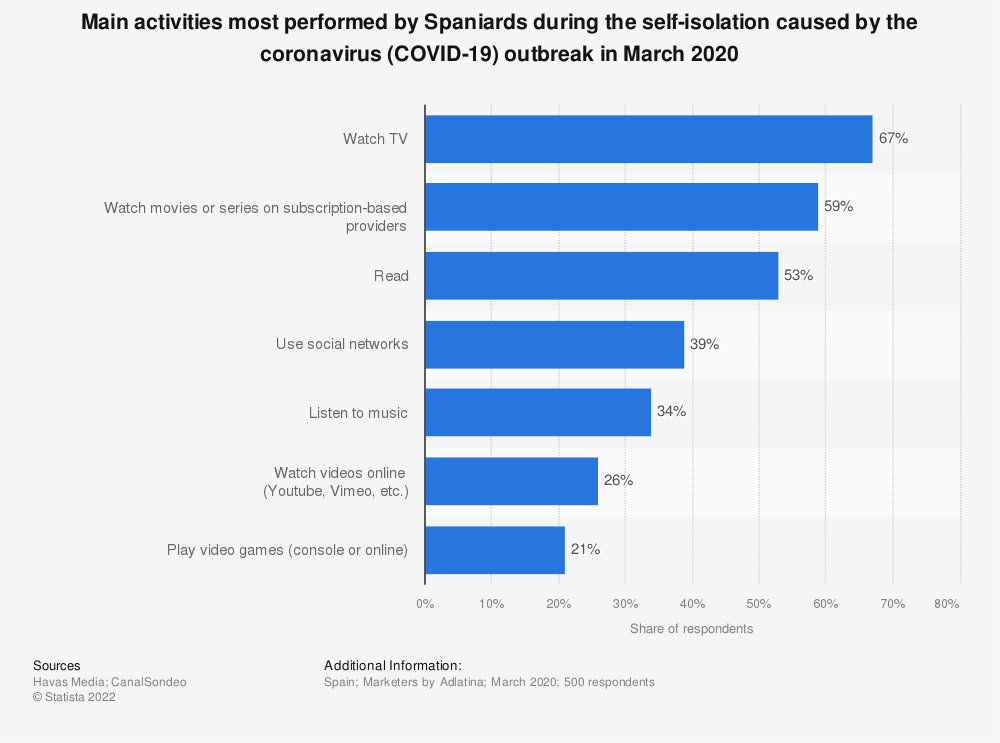 Statistic: Main activities most performed by Spaniards during the self-isolation caused by the coronavirus (COVID-19) outbreak in March 2020 | Statista