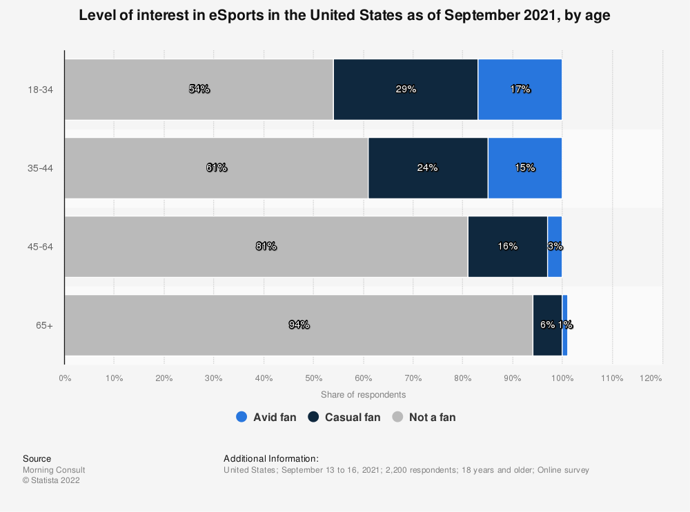 Statistic: Level of interest in eSports in the United States as of April 2021, by age | Statista