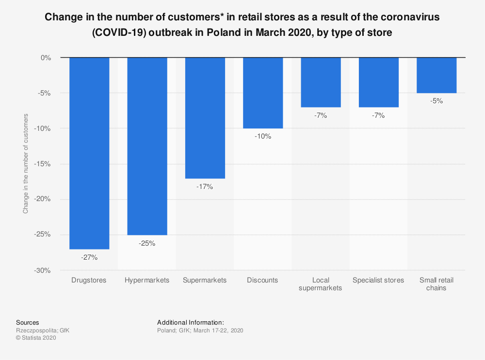 Statistic: Change in the number of customers* in retail stores as a result of the coronavirus (COVID-19) outbreak in Poland in March 2020, by type of store | Statista