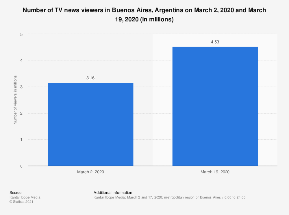 Statistic: Number of TV news viewers in Buenos Aires, Argentina on March 2, 2020 and March 19, 2020 (in millions) | Statista
