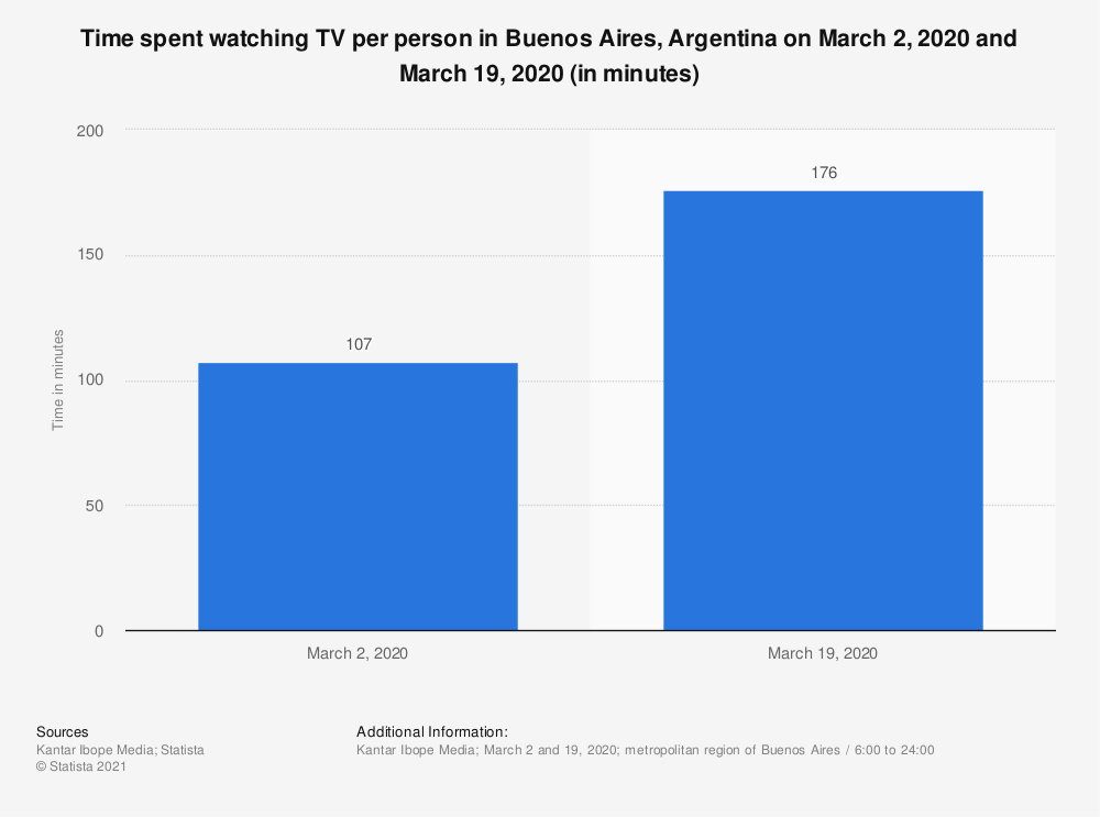 Statistic: Time spent watching TV per person in Buenos Aires, Argentina on March 2, 2020 and March 19, 2020 (in minutes) | Statista
