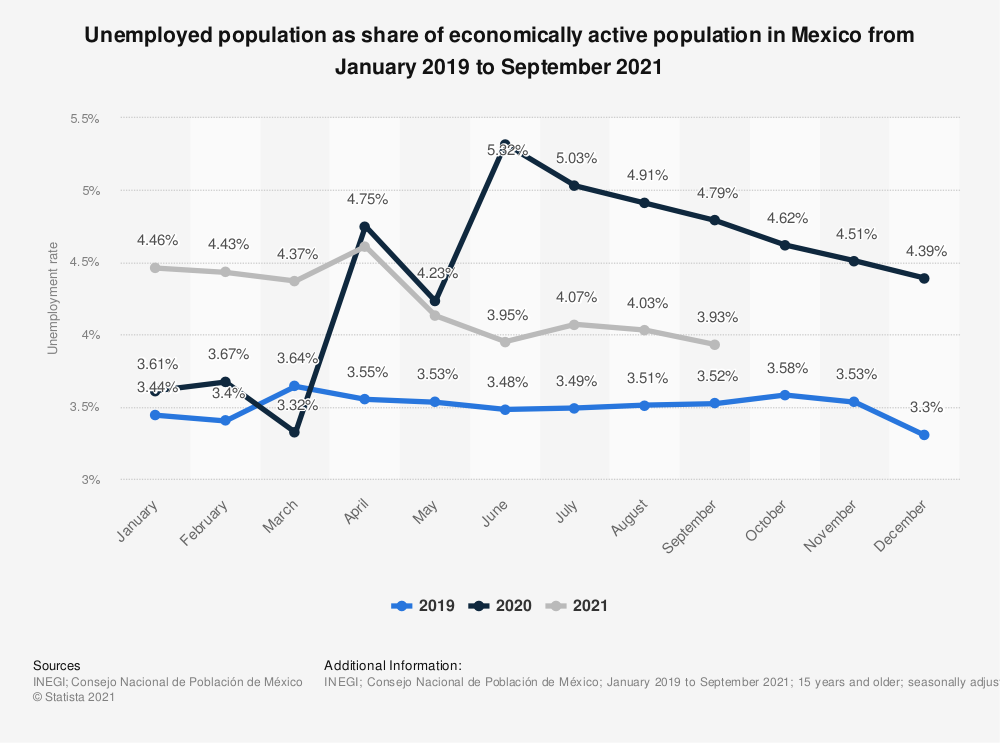 Statistic: Unemployed population as share of economically active population in Mexico from January 2019 to March 2020 | Statista