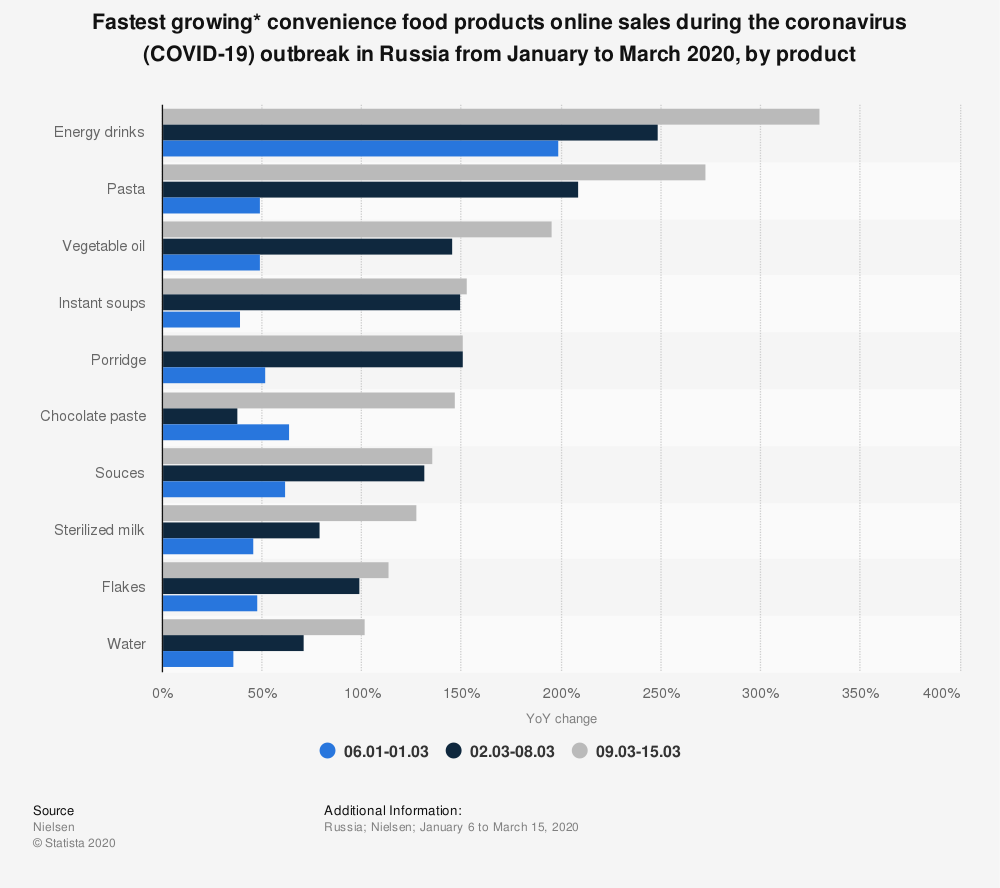 Statistic: Fastest growing* convenience food products online sales during the coronavirus (COVID-19) outbreak in Russia from January to March 2020, by product  | Statista