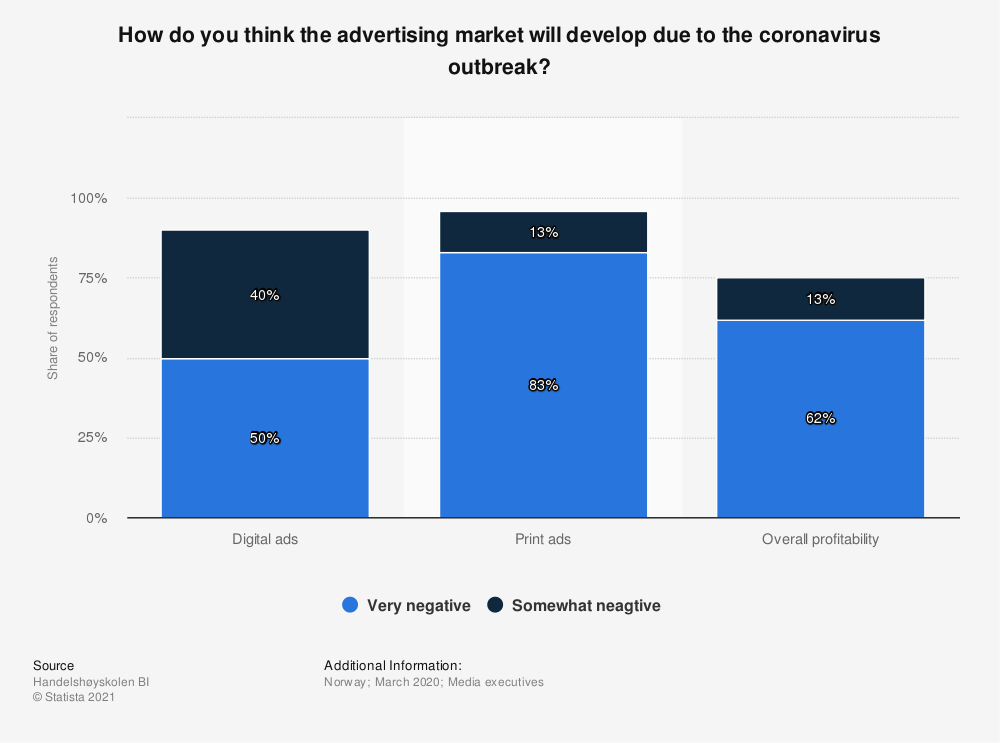 Statistic: How do you think the advertising market will develop due to the coronavirus outbreak? | Statista