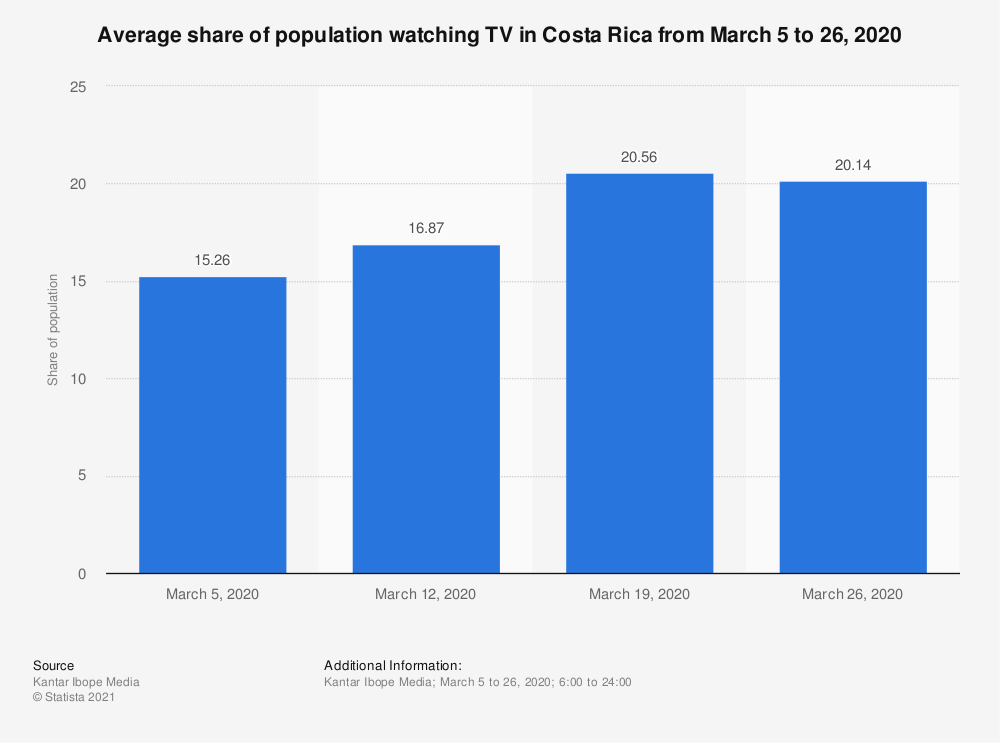 Statistic: Average share of population watching TV in Costa Rica from March 5 to 26, 2020 | Statista