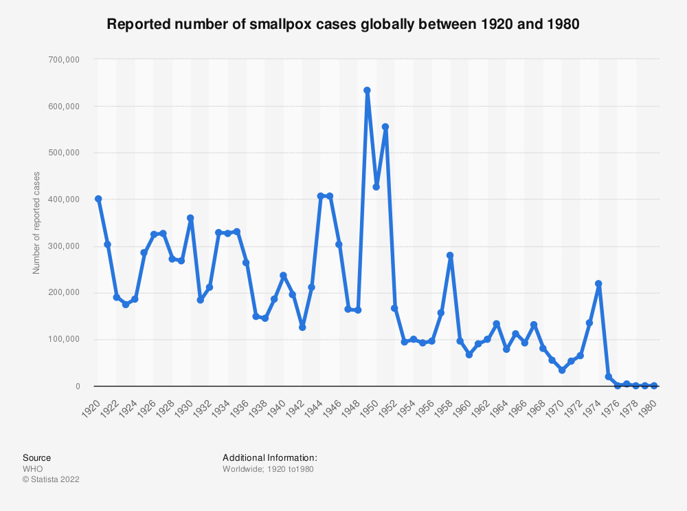 Statistic: Reported number of smallpox cases globally between 1920 and 1980 | Statista