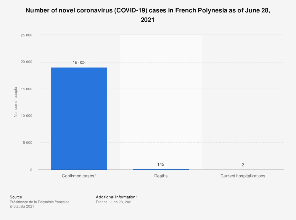 Statistic: Number of novel coronavirus (COVID-19) cases in French Polynesia as of October 21, 2020 | Statista