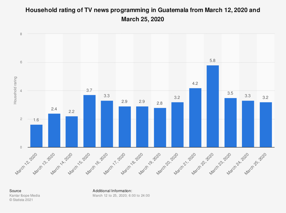 Statistic: Household rating of TV news programming in Guatemala from March 12, 2020 and March 25, 2020 | Statista