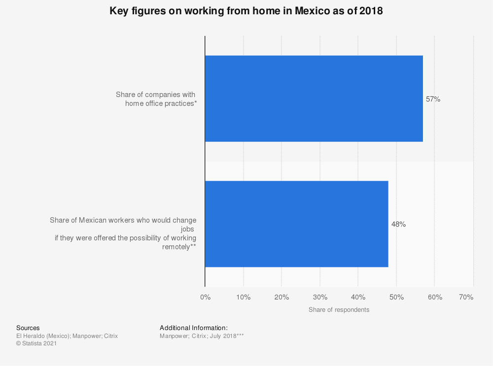 Statistic: Key figures on working from home in Mexico as of 2018   Statista