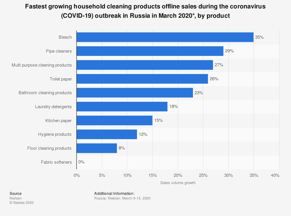 Statistic: Fastest growing household cleaning products offline sales during the coronavirus (COVID-19) outbreak in Russia in March 2020*, by product  | Statista
