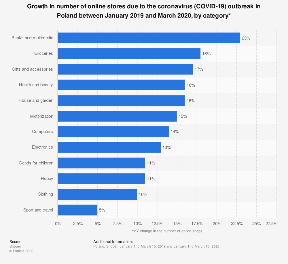 Statistic: Growth in number of online stores due to the coronavirus (COVID-19) outbreak in Poland between January and March 2020, by category* | Statista