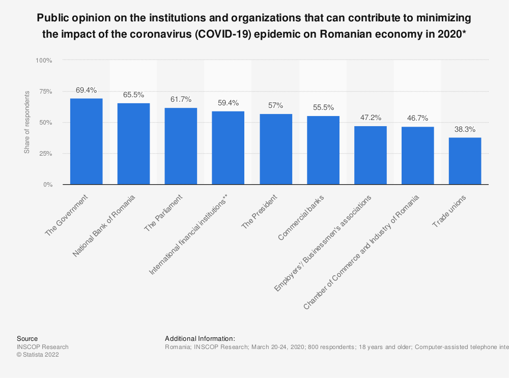 Statistic: Public opinion on the institutions and organizations that can contribute to minimizing the impact of the coronavirus (COVID-19) epidemic on Romanian economy in 2020*  | Statista
