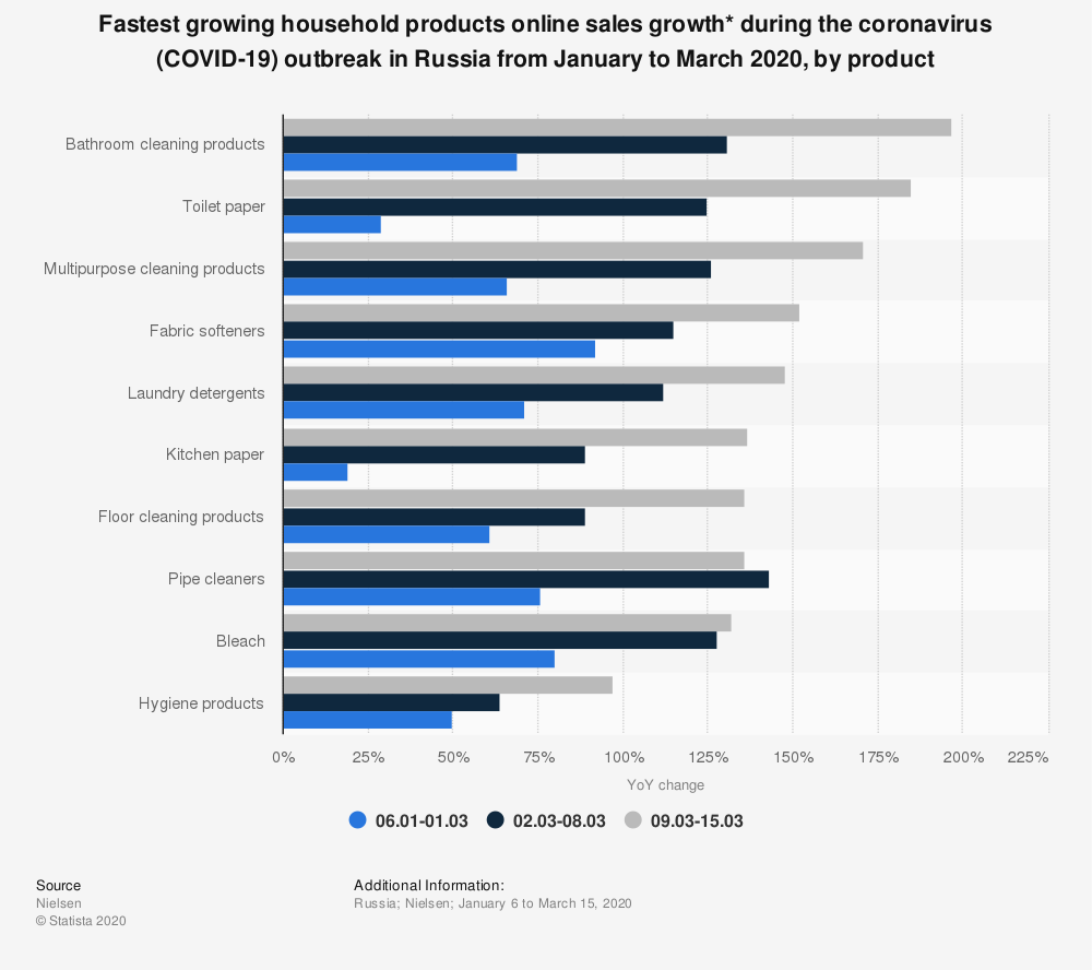 Statistic: Fastest growing household products online sales growth* during the coronavirus (COVID-19) outbreak in Russia from January to March 2020, by product | Statista