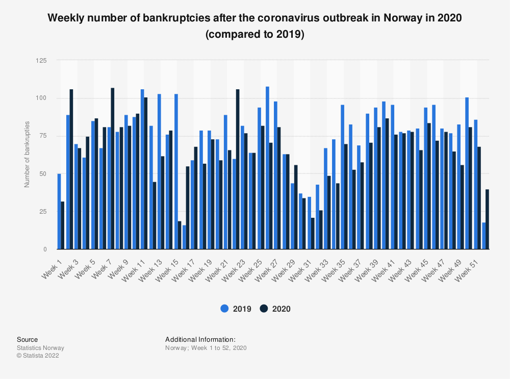 Statistic: Weekly number of bankruptcies after the coronavirus outbreak in Norway in 2020 (compared to 2019) | Statista