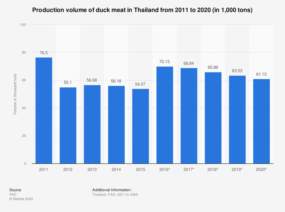 Statistic: Production volume of duck meat in Thailand from 2010 to 2018 (in 1,000 tons) | Statista