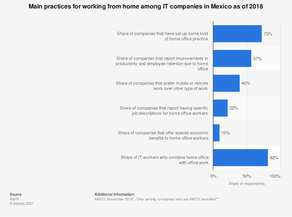 Statistic: Main practices for working from home among IT companies in Mexico as of 2018 | Statista