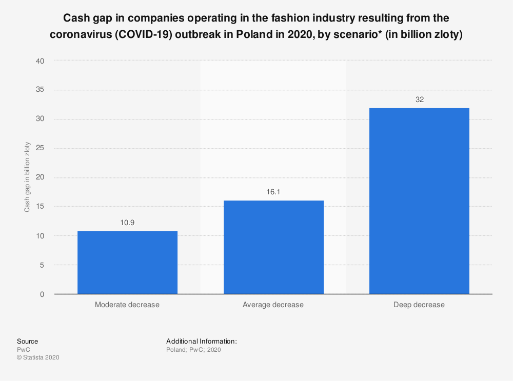 Statistic: Cash gap in companies operating in the fashion industry resulting from the coronavirus (COVID-19) outbreak in Poland in 2020, by scenario* (in billion zloty) | Statista