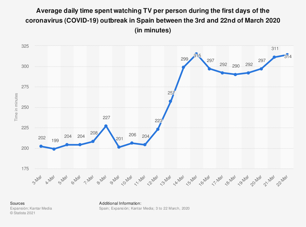 Statistic: Average daily time spent watching TV per person during the first days of the coronavirus (COVID-19) outbreak in Spain between the 3rd and 22nd of March 2020 (in minutes) | Statista