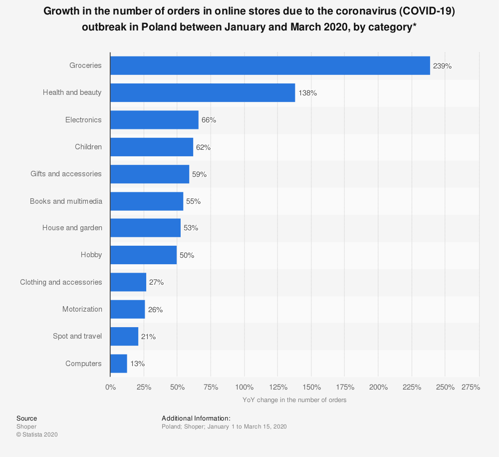 Statistic: Growth in the number of orders in online stores due to the  coronavirus (COVID-19) outbreak in Poland between January and March 2020, by category* | Statista