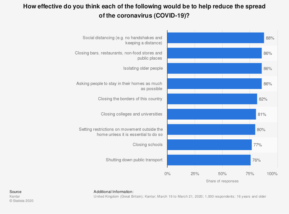 Statistic: How effective do you think each of the following would be to help reduce the spread of the coronavirus (COVID-19)? | Statista