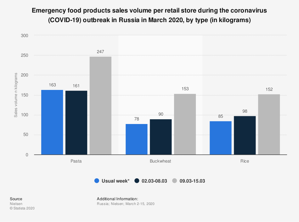 Statistic: Emergency food products sales volume per retail store during the coronavirus (COVID-19) outbreak in Russia in March 2020, by type (in kilograms)   Statista